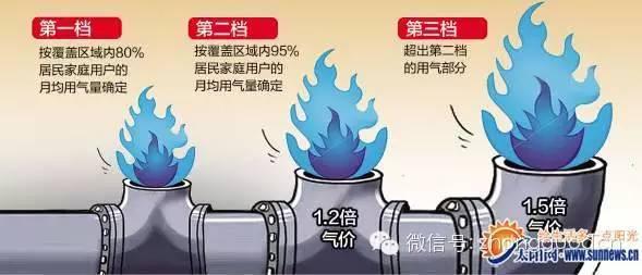 与水价改革仅仅是调整水价阶梯结构不同的是,此番南京气价全面